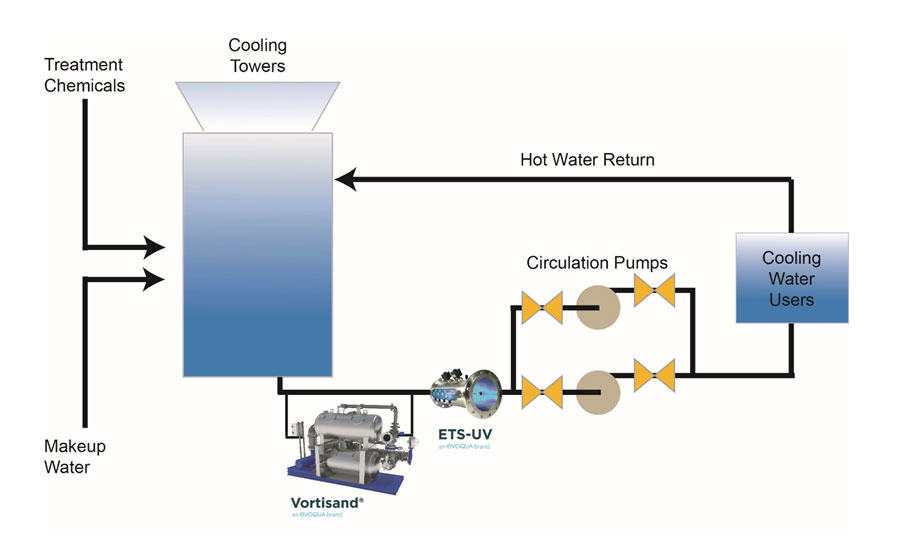Vortisand: The increasing role that filtration and UV disinfection plays in cooling towers