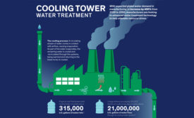 Advanced Water Treatment Improves Cooling Tower Efficiency