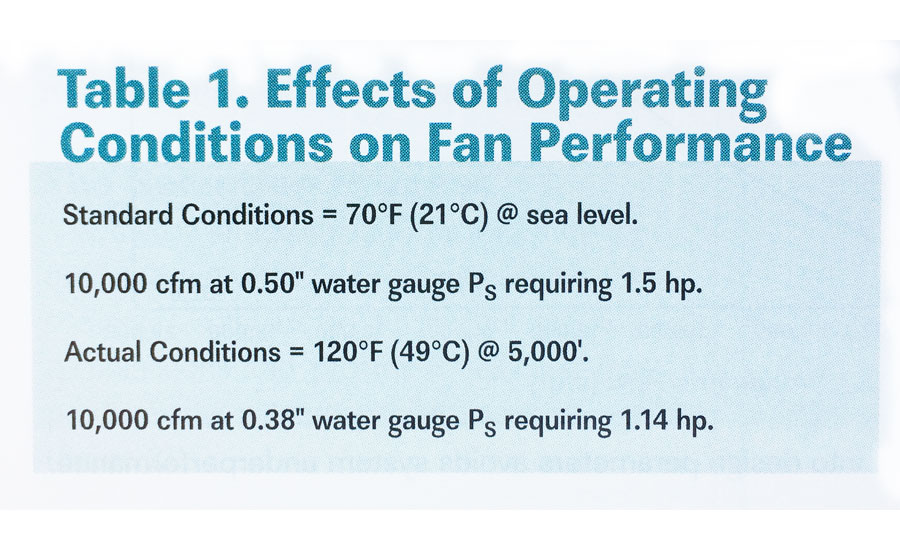 industrial fan effects of operating conditions on fan performance