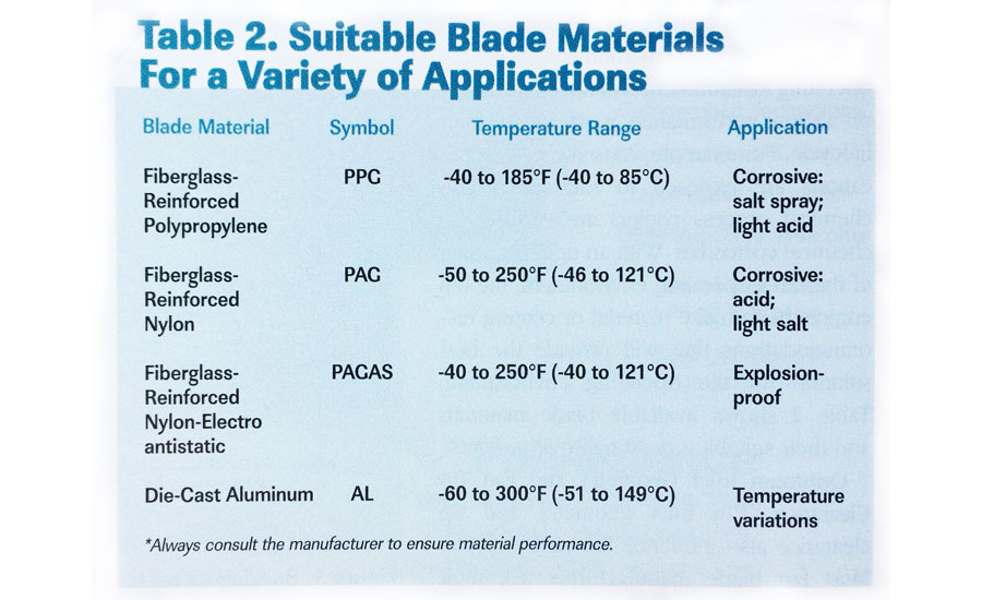 industrial fan suitable blade materials for industrial applications