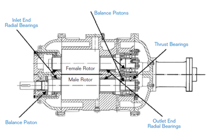 industrial refrigeration compressor radial-sleeve bearing screw compressor with angular-ball thrust bearings and counter-force balance pistons