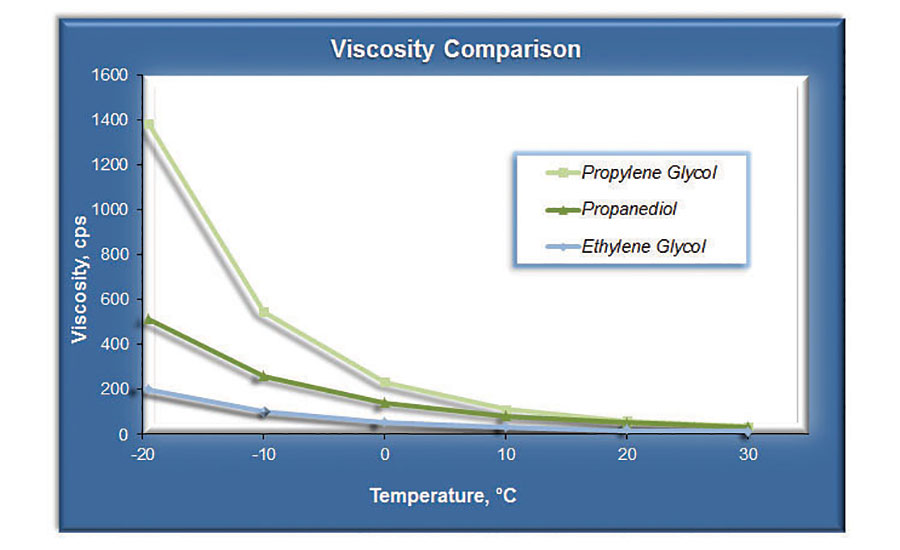 Viscosity at low temperatures