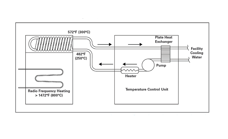Sizing a Cooling System to Control Process Temperature