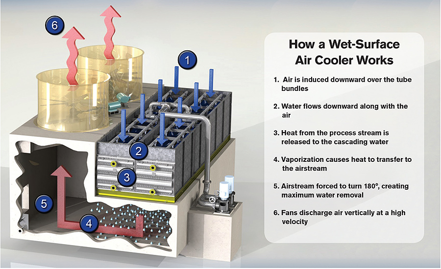 Industrial Evaporative Cooling Systems : Evaporatively cooling industrial process applications