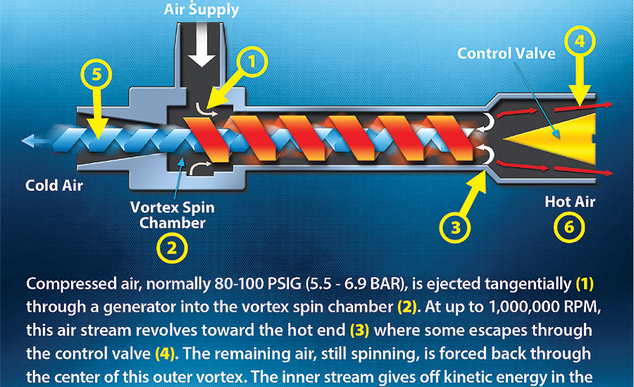 The Benefits Of Vortex Tube Based Cabinet Cooler Systems