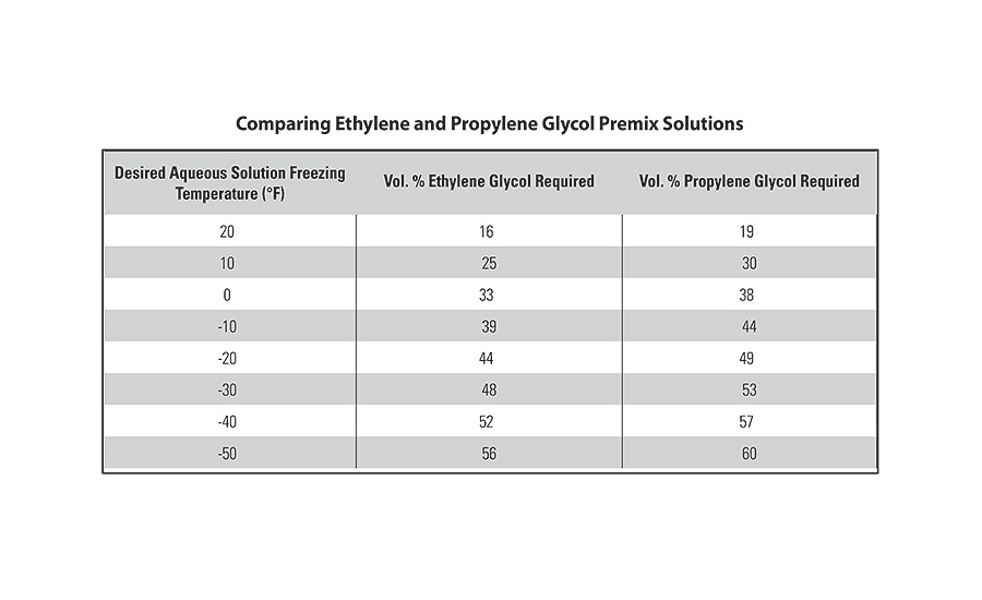 TABLE 1. Various concentrations of glycol and water mixtures, along with their corresponding freeze points, are shown.