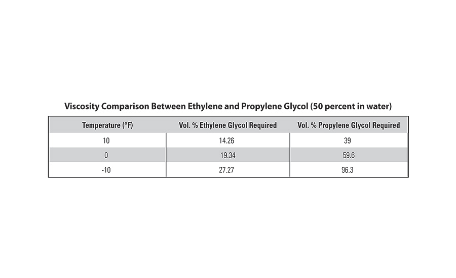TABLE 2. The viscosity of ethylene glycol and propylene glycol is compared.