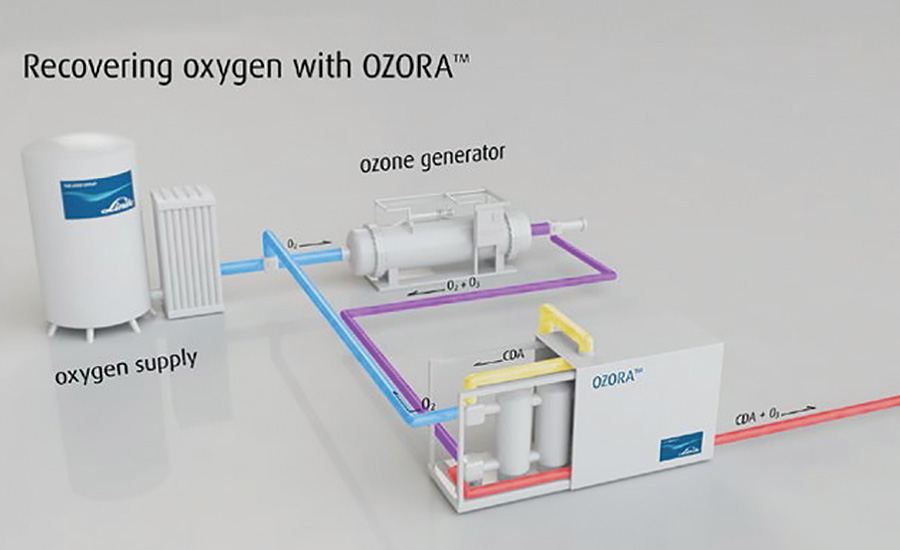 Oxygen-Recovery System for Lowering Ozone Production Costs