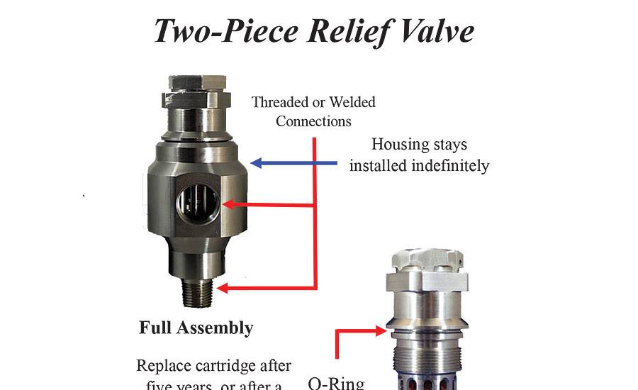 cartridge-style relief valves