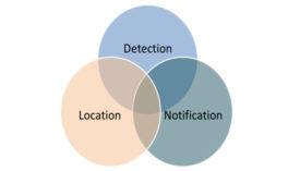 industrial refrigerant leak detection notification alert