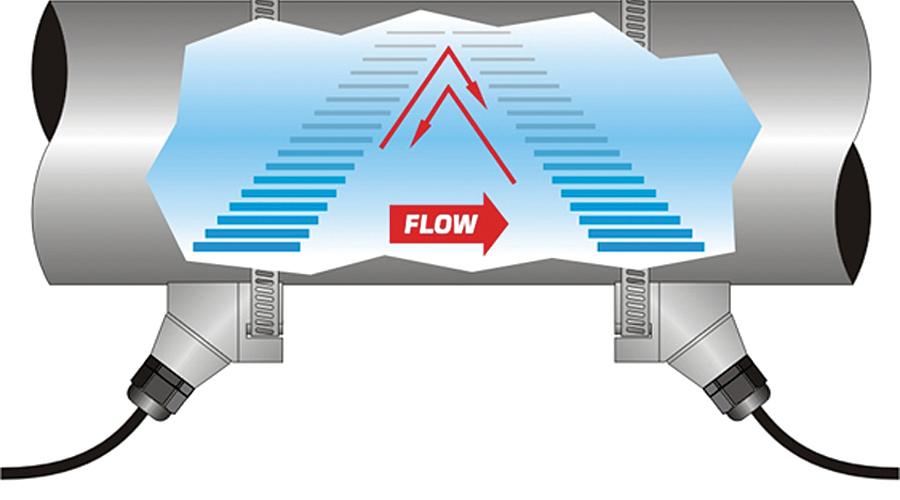 Ultrasonic Flowmeters Help Keep Industrial Power