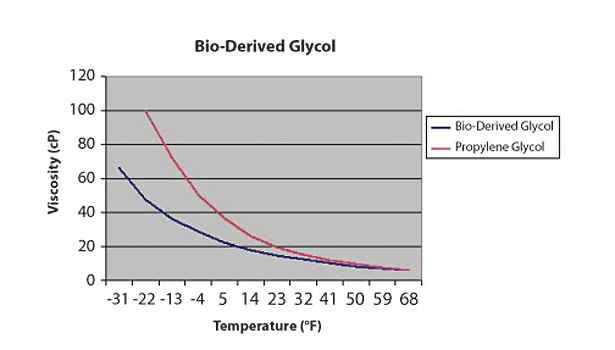 Glycol for solar thermal applications
